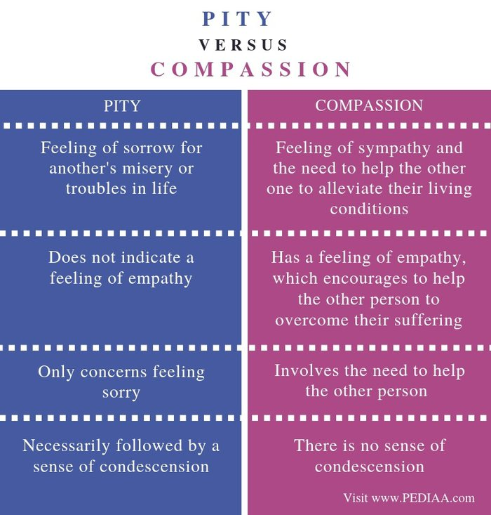 Difference-Between-Pity-and-Compassion-Comparison-Summary.jpg